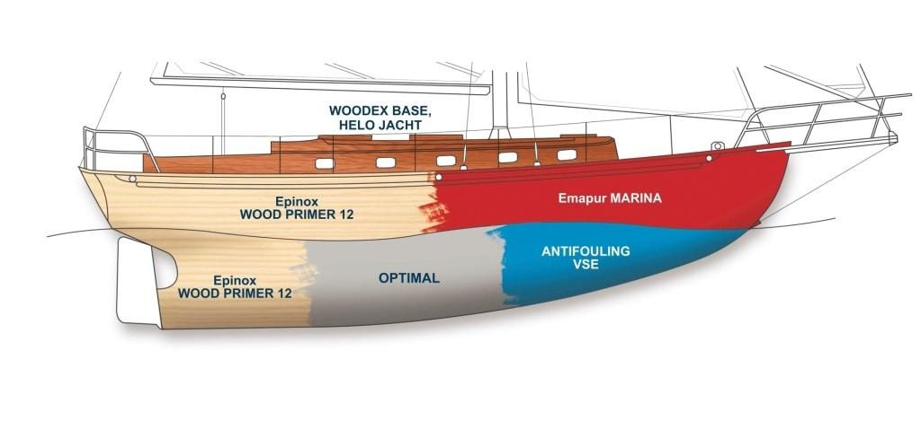 Jachty drewniane, farby jachtowe, farby do jachtów, malowanie łódki, malowanie drewnianej łodzi, woodprimer, farby do łodzi, farby oliva, malowanie jachtu, farby epoksydowe, farby podkładowe,